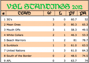 2012 VBL Standings as of 7:17