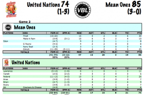 7:14 Mean Ones vs UN Stats